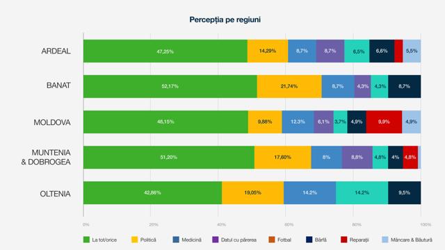 La ce se pricep romanii in functie de regiuni